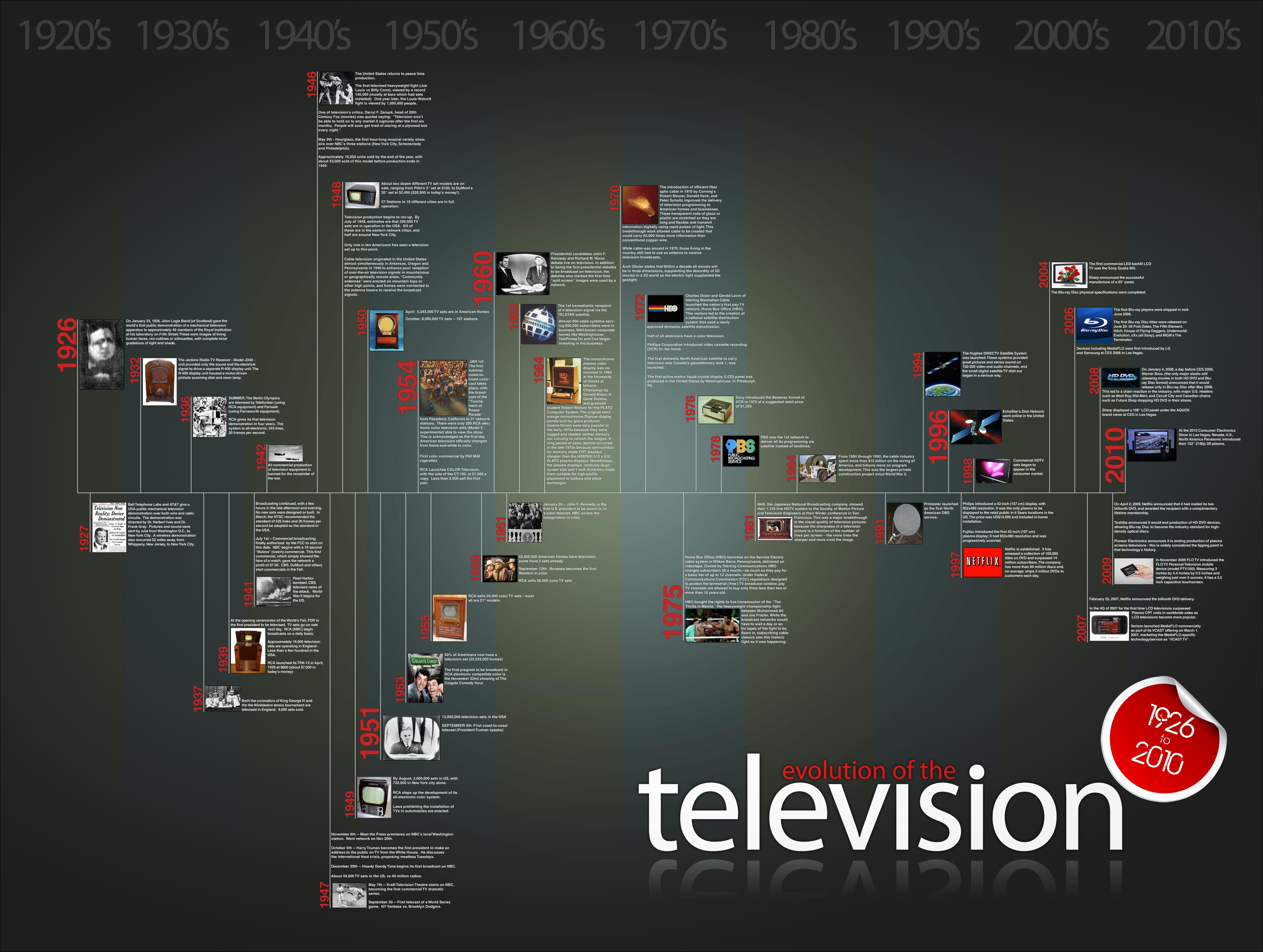 history of tv media essay The archive of american television captures tv history, one voice at a time through video interviews with tv stars and legends use of the media to gain.
